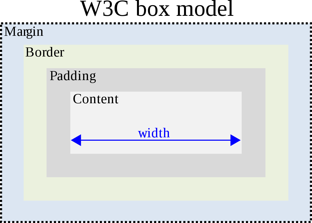 The W3C standard for padding, margin, borders and width. Width encompases the inner element + padding; the border then encompases it. The margin is the space beyond the border and in between other elements.